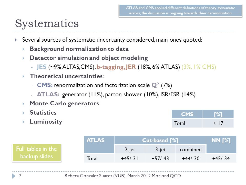 Systematics  Several sources of systematic uncertainty considered, main ones quoted:  Background normalization to data  Detector simulation and object modeling - JES (~9% ALTAS,CMS), b-tagging, JER (18%, 6% ATLAS) (3%, 1% CMS)  Theoretical uncertainties: - CMS: renormalization and factorization scale Q 2 (7%) - ATLAS: generator (11%), parton shower (10%), ISR/FSR (14%)  Monte Carlo generators  Statistics  Luminosity ATLASCut-based [%]NN [%] 2-jet3-jetcombined Total+45/-31+57/-43+44/-30+45/-34 CMS[%] Total± 17 7Rebeca Gonzalez Suarez (VUB), March 2012 Moriond QCD Full tables in the backup slides ATLAS and CMS applied different definitions of theory systematic errors, the discussion is ongoing towards their harmonization