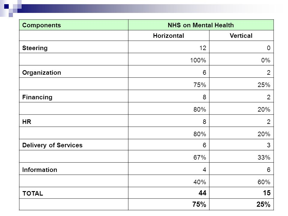 ComponentsNHS on Mental Health HorizontalVertical Steering120 100%0% Organization62 75%25% Financing82 80%20% HR82 80%20% Delivery of Services63 67%33% Information46 40%60% TOTAL 4415 75%25%