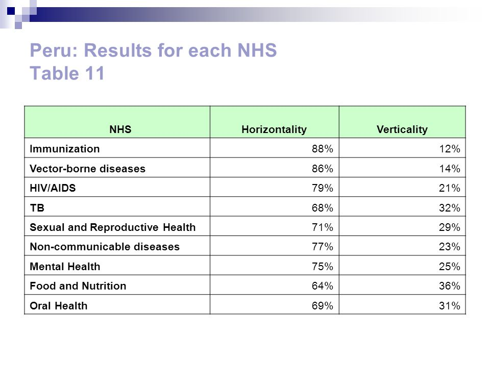Peru: Results for each NHS Table 11 NHSHorizontalityVerticality Immunization88%12% Vector-borne diseases86%14% HIV/AIDS79%21% TB68%32% Sexual and Repr