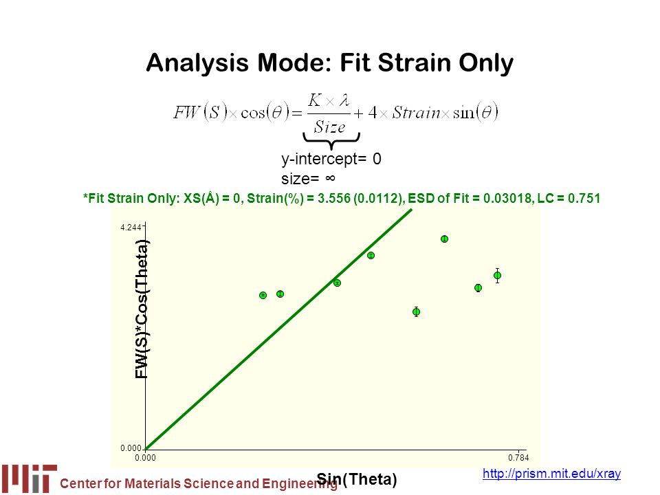 Center for Materials Science and Engineering http://prism.mit.edu/xray Analysis Mode: Fit Strain Only y-intercept= 0 size= ∞ FW(S)*Cos(Theta) Sin(Thet