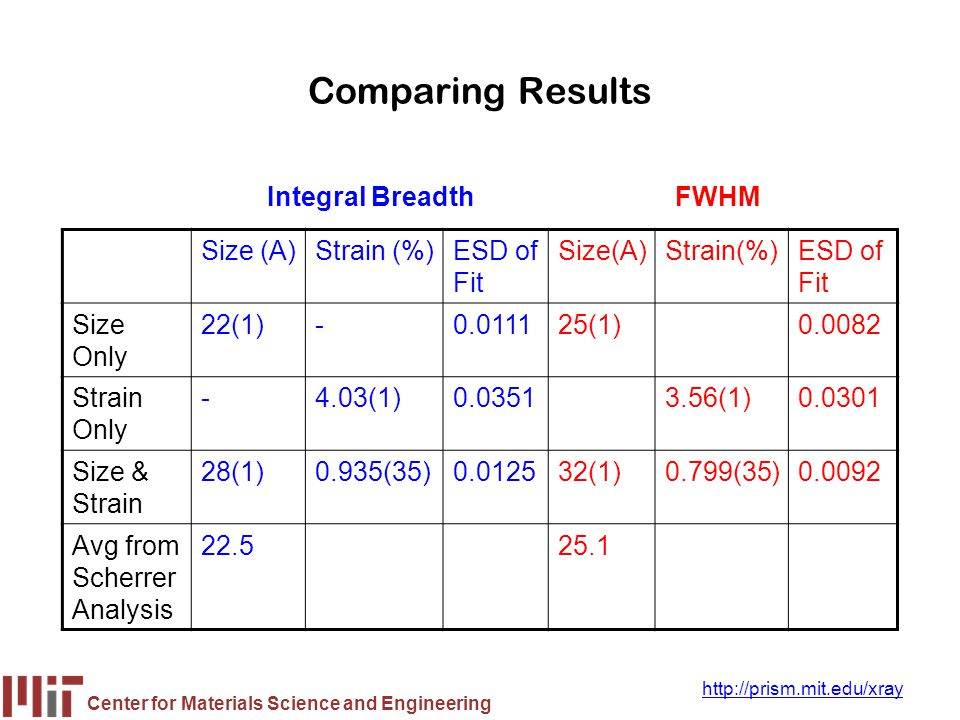 Center for Materials Science and Engineering http://prism.mit.edu/xray Comparing Results Size (A)Strain (%)ESD of Fit Size(A)Strain(%)ESD of Fit Size