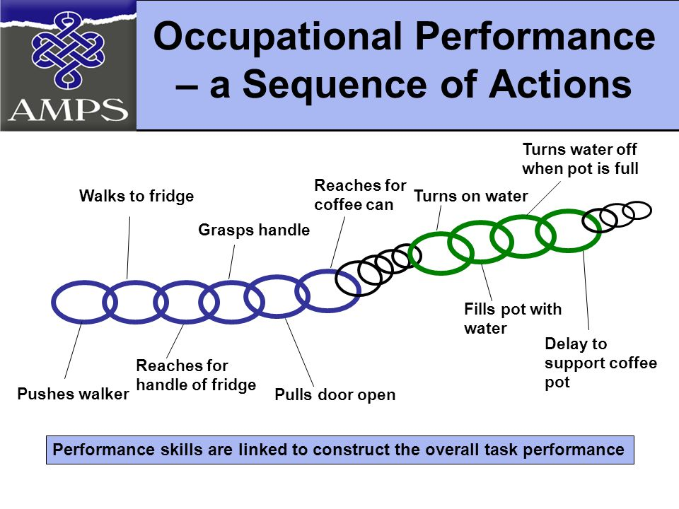 Occupational Performance – a Sequence of Actions Walks to fridge Pushes walker Reaches for handle of fridge Grasps handle Pulls door open Reaches for coffee can Fills pot with water Turns on water Turns water off when pot is full Delay to support coffee pot Performance skills are linked to construct the overall task performance