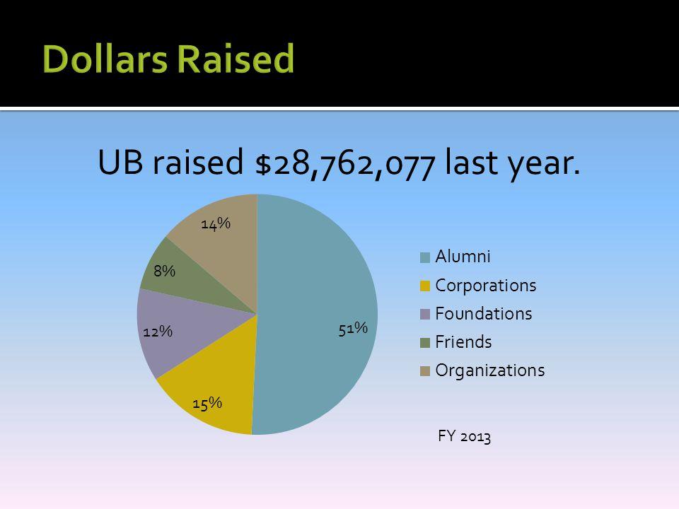 UB raised $28,762,077 last year.