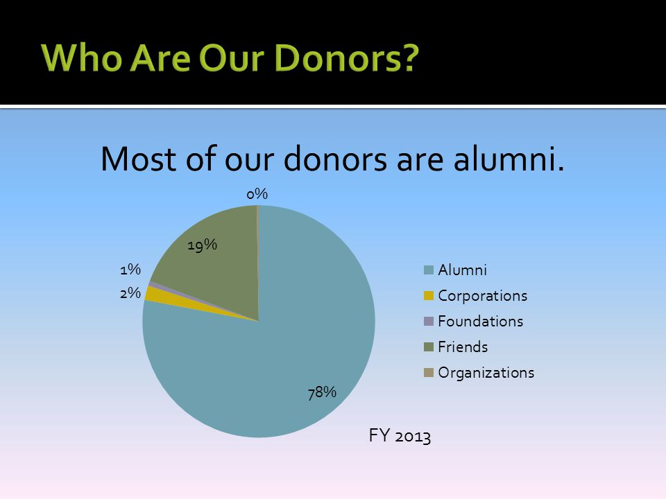 Most of our donors are alumni.