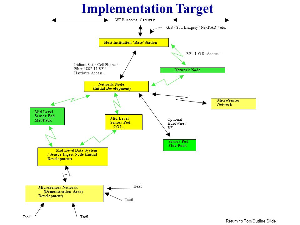 Network Node (Initial Development) Implementation Target WEB Access Gateway GIS / Sat.