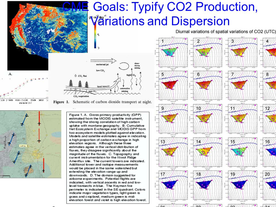 CME Goals: Typify CO2 Production, Variations and Dispersion