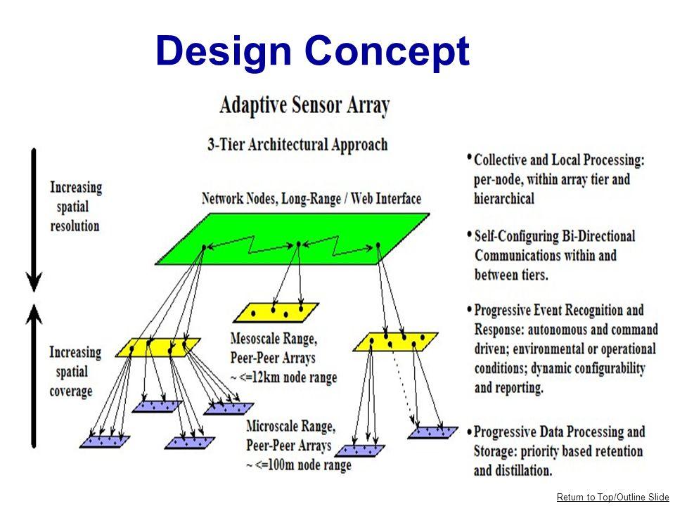 Micro-Level Sensor NODE Software MODULE DIAGRAM EVENT MANAGER COMMUNICATION MGR CONFIGURATION MGR EVENT MANAGER SENSOR INTERFACE MGR ASA NETWORK SOFWARE DATA PROCESSOR DATA PROCESSOR CONCTN PARAM CONVRSN PARAM TIME PARAM DATA PARAM LOGGING PARAM HARDWARE ETC.