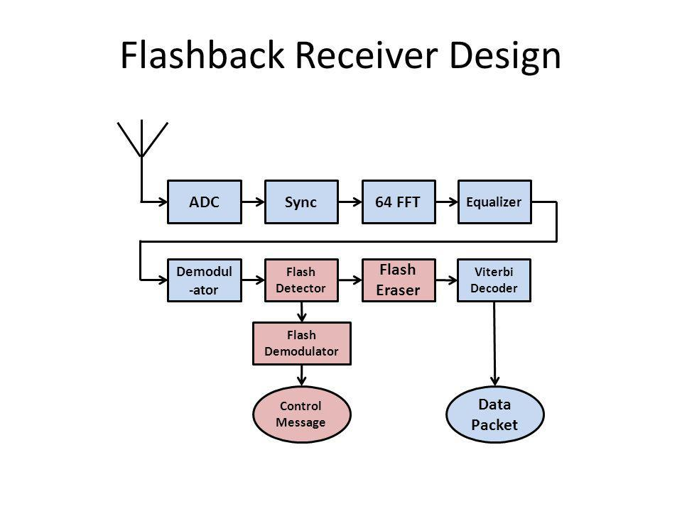 Flashback Receiver Design ADCSync64 FFT Equalizer Demodul -ator Flash Demodulator Flash Eraser Flash Detector Viterbi Decoder Data Packet Control Message