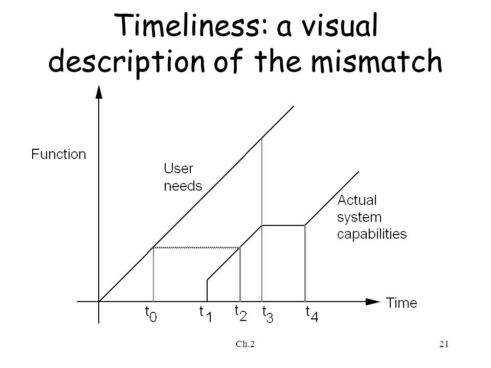 Ch.221 Timeliness: a visual description of the mismatch
