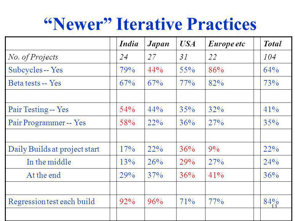 13 Newer Iterative Practices IndiaJapanUSAEurope etcTotal No.
