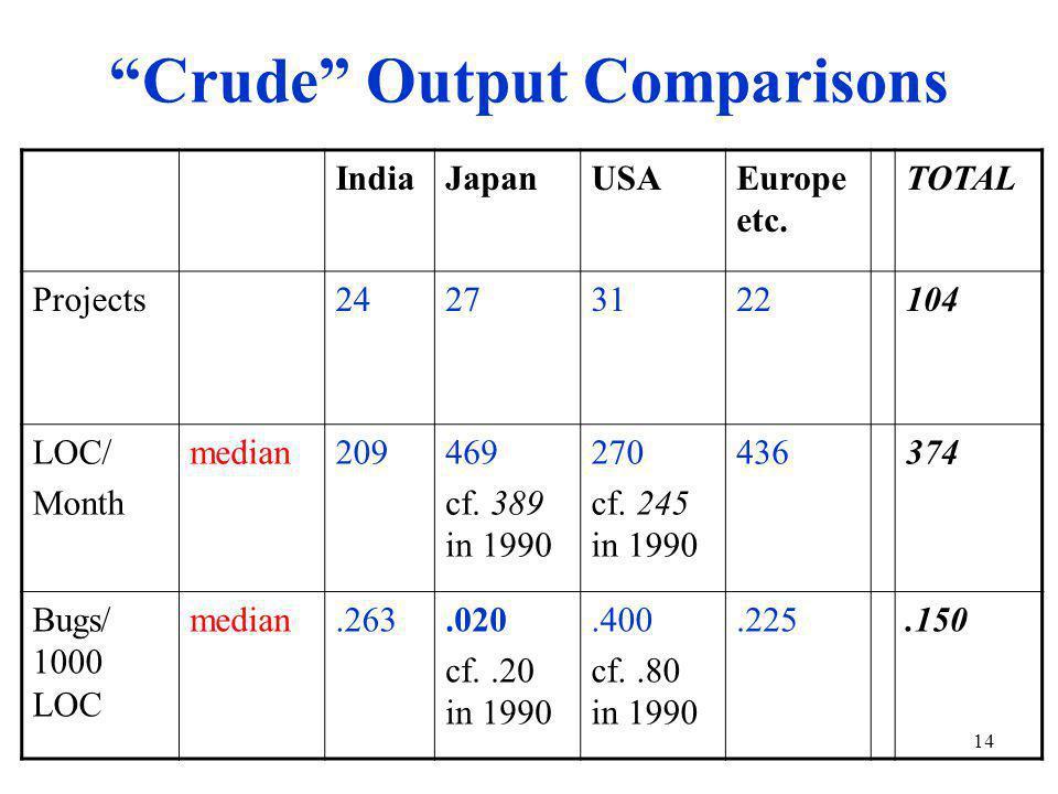 14 Crude Output Comparisons IndiaJapanUSAEurope etc.