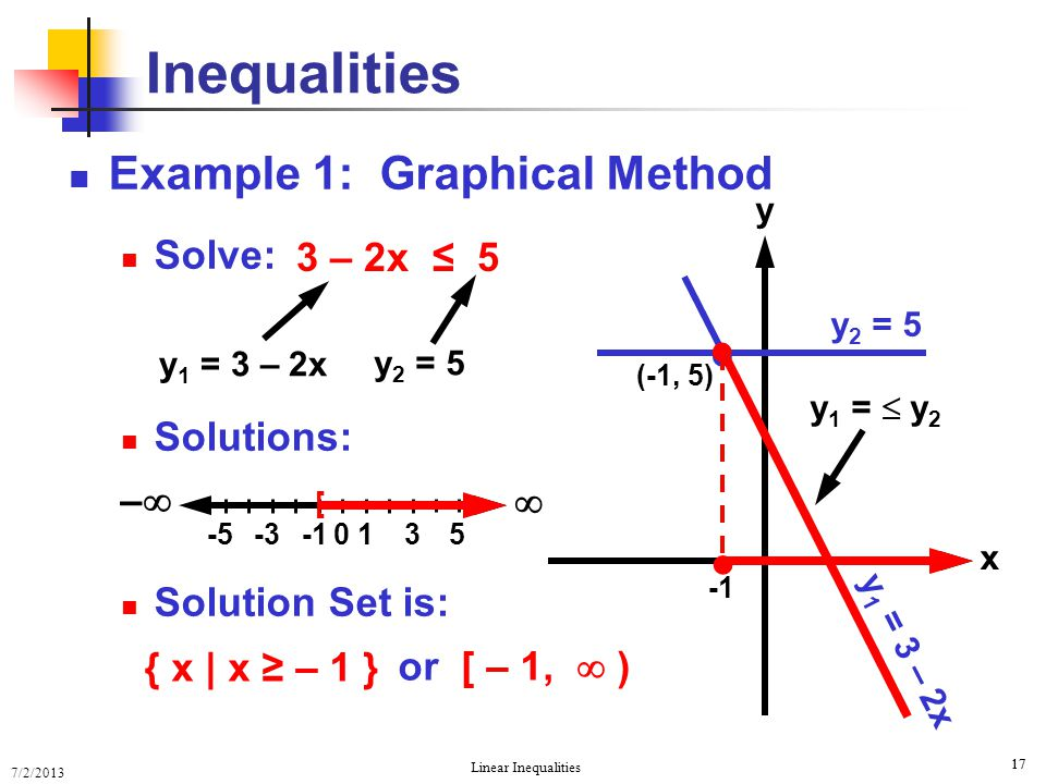 7/2/2013 Linear Inequalities 17 Example 1: Graphical Method Solve: Solutions: Solution Set is: Inequalities 3 – 2x ≤ 5 or [ – 1,  ) y x y 2 = 5 y 1 =