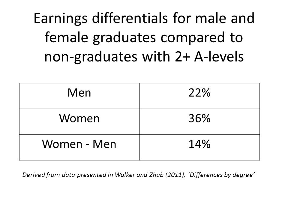 Earnings differentials for male and female graduates compared to non-graduates with 2+ A-levels Men22% Women36% Women - Men14% Derived from data presented in Walker and Zhub (2011), 'Differences by degree'
