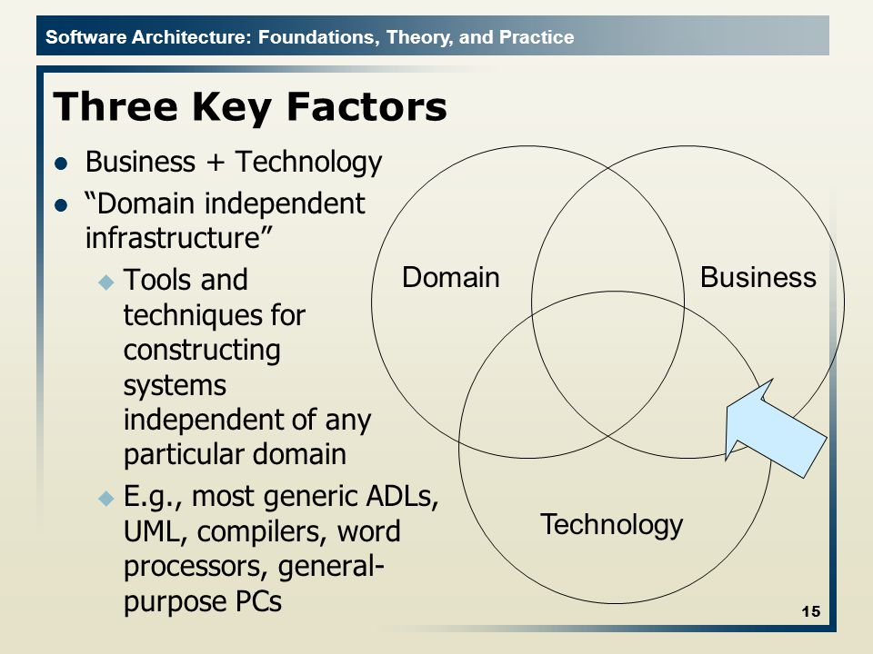 "Software Architecture: Foundations, Theory, and Practice Three Key Factors Business + Technology ""Domain independent infrastructure"" u Tools and techn"