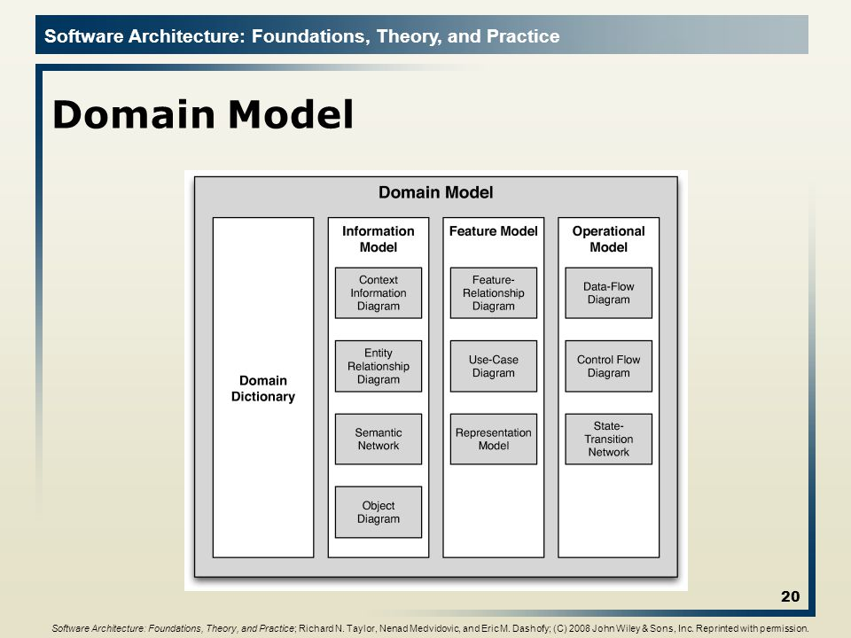 Software Architecture: Foundations, Theory, and Practice Domain Model 20 Software Architecture: Foundations, Theory, and Practice; Richard N. Taylor,