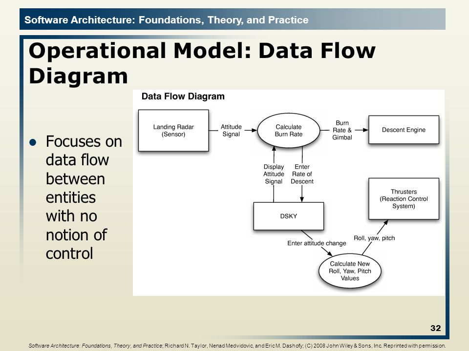 Software Architecture: Foundations, Theory, and Practice Operational Model: Data Flow Diagram 32 Software Architecture: Foundations, Theory, and Pract