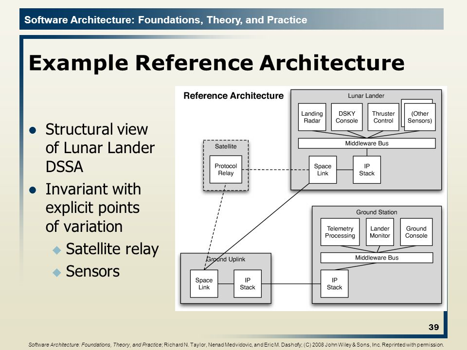 Software Architecture: Foundations, Theory, and Practice Example Reference Architecture Structural view of Lunar Lander DSSA Invariant with explicit p