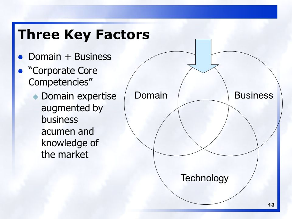13 DomainBusiness Technology Three Key Factors Domain + Business Corporate Core Competencies u Domain expertise augmented by business acumen and knowledge of the market