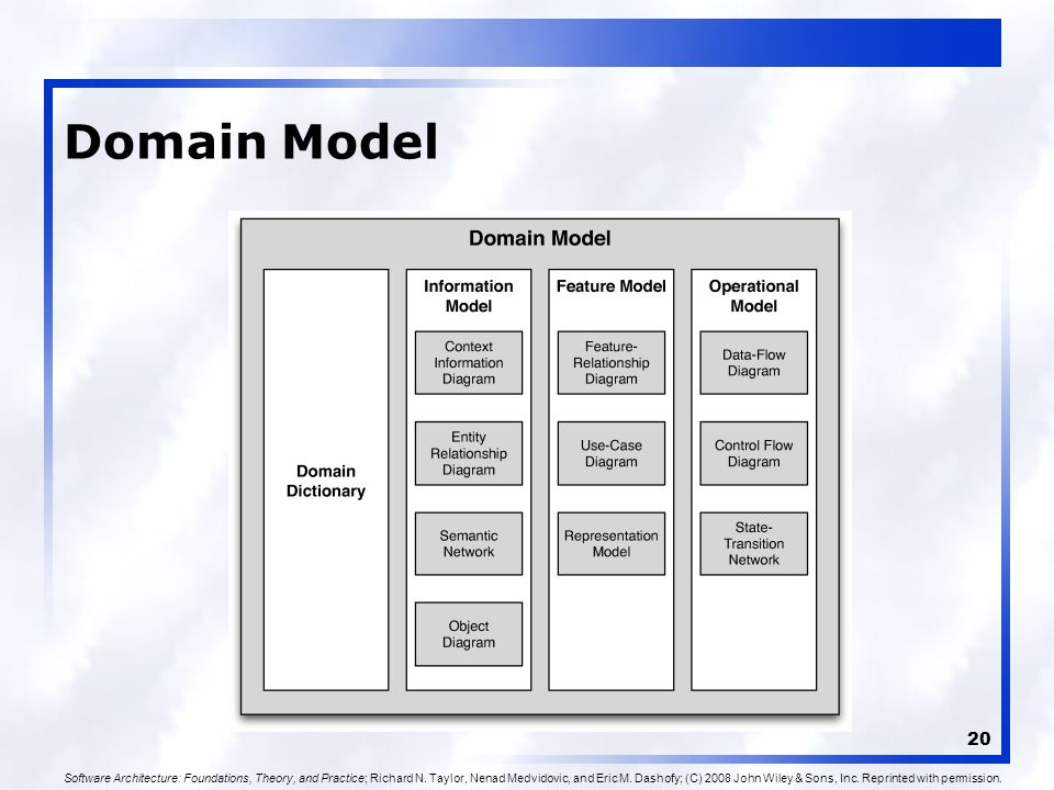 20 Domain Model Software Architecture: Foundations, Theory, and Practice; Richard N.