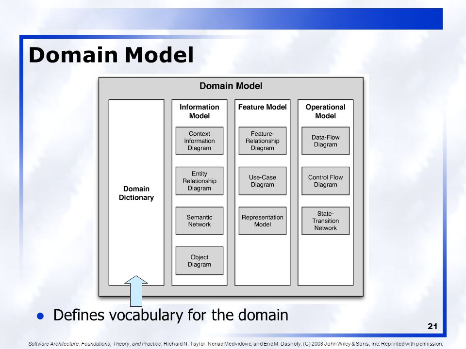 21 Domain Model Defines vocabulary for the domain Software Architecture: Foundations, Theory, and Practice; Richard N.