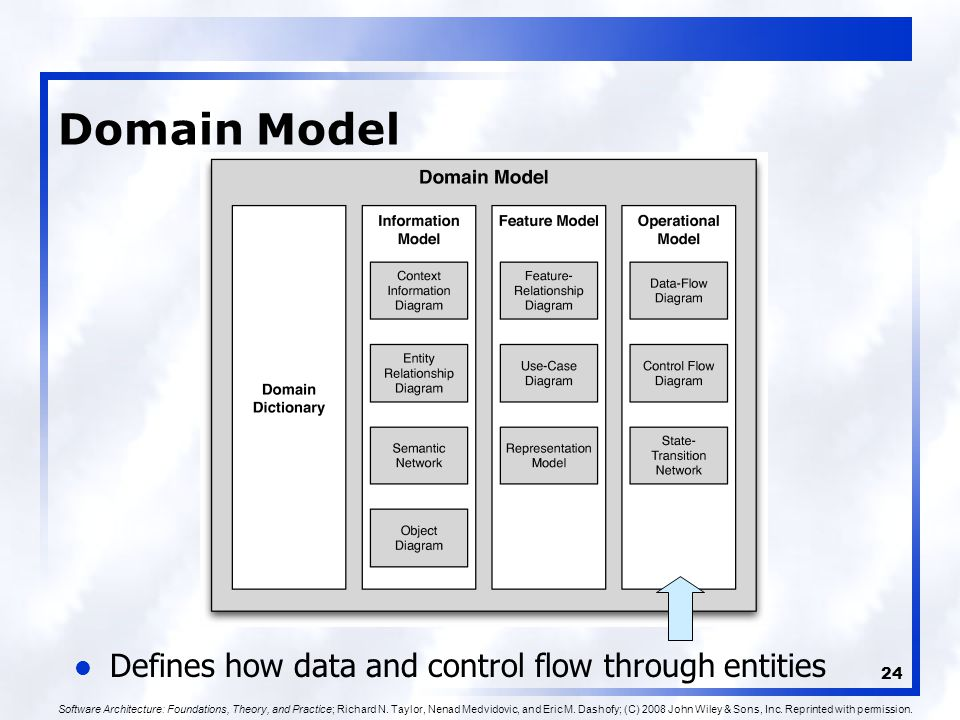 24 Domain Model Defines how data and control flow through entities Software Architecture: Foundations, Theory, and Practice; Richard N.