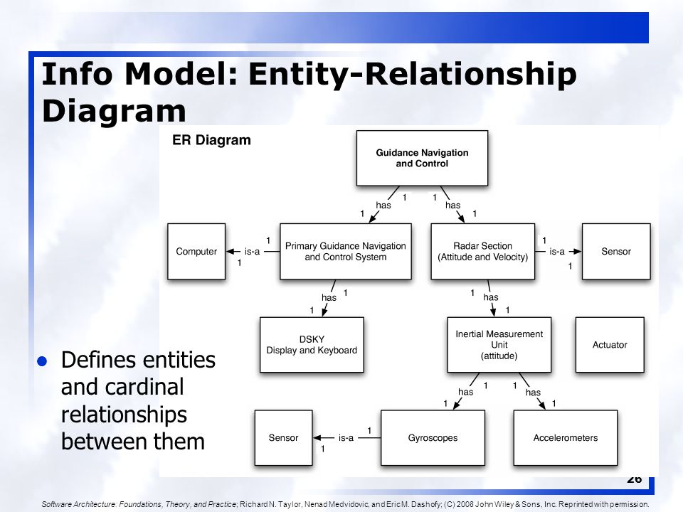 26 Info Model: Entity-Relationship Diagram Defines entities and cardinal relationships between them Software Architecture: Foundations, Theory, and Practice; Richard N.