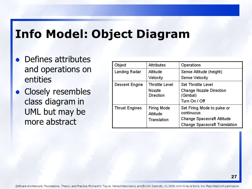 27 Info Model: Object Diagram Defines attributes and operations on entities Closely resembles class diagram in UML but may be more abstract Software Architecture: Foundations, Theory, and Practice; Richard N.
