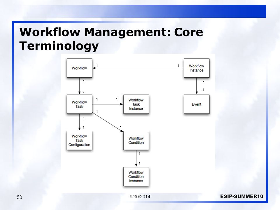 9/30/2014 ESIP-SUMMER10 50 Workflow Management: Core Terminology
