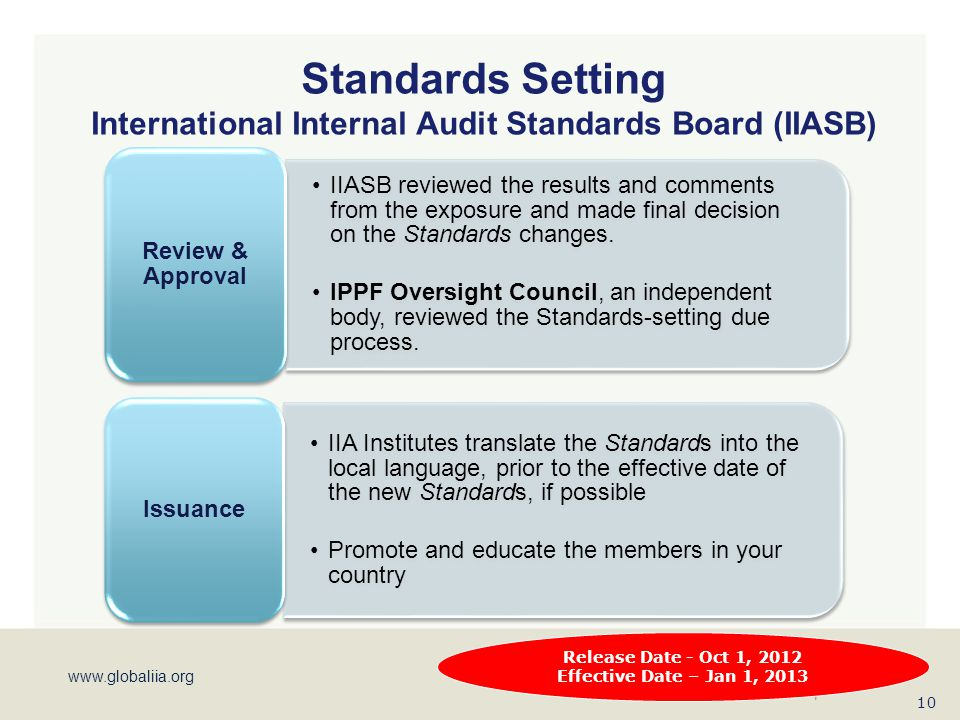 www.globaliia.org Standards Setting International Internal Audit Standards Board (IIASB) IIASB reviewed the results and comments from the exposure and