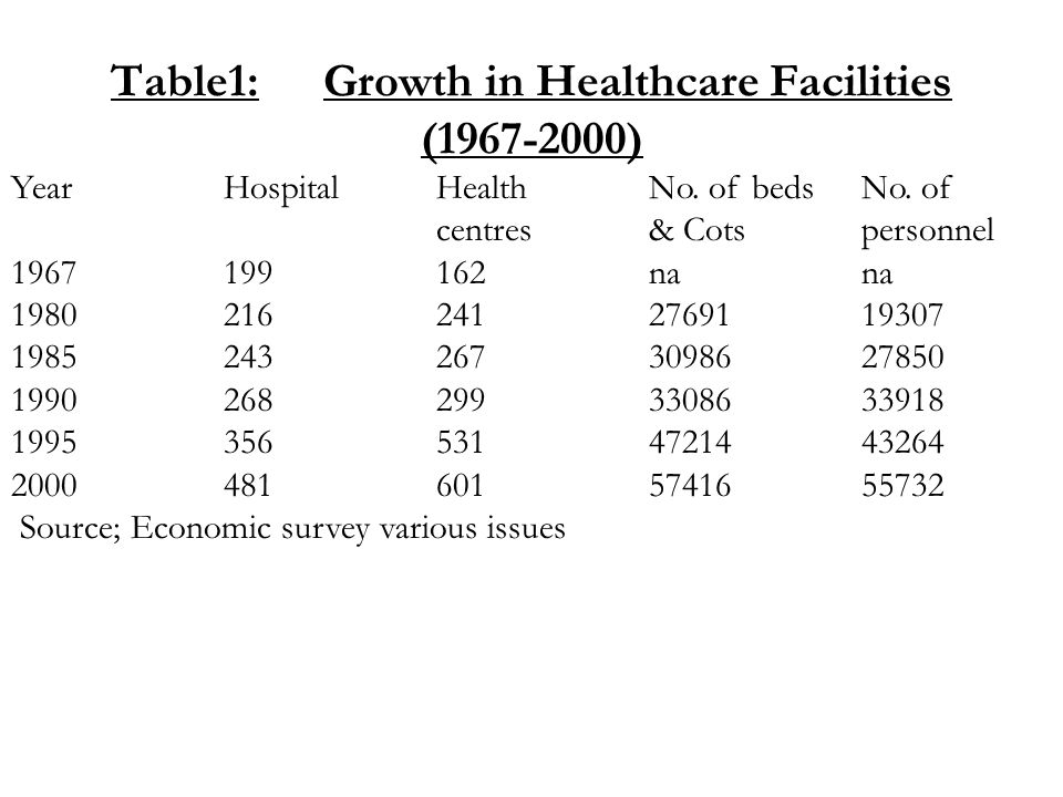 Health status indicators As the health facilities increased, indicators of health status improved tremendously.
