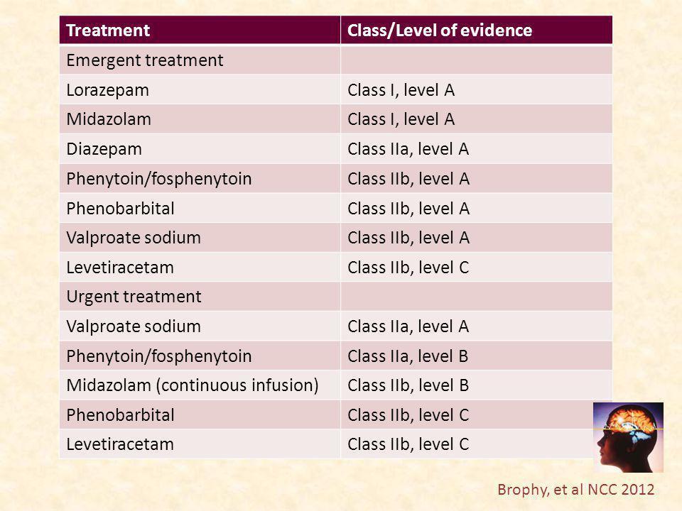 TreatmentClass/Level of evidence Refractory treatment MidazolamClass IIa, level B PropofolClass IIb, level B Pentobarbital/thiopentalClass IIb, level B Valproate sodiumClass IIa, level B LevetiracetamClass IIb, level C Phenytoin/fosphenytoinClass IIb, level C LacosamideClass IIb, level C TopiramateClass IIb, level C PhenobarbitalClass IIb, level C Brophy, et al NCC 2012