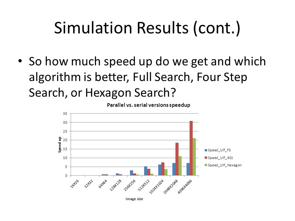 Simulation Results (cont.) So how much speed up do we get and which algorithm is better, Full Search, Four Step Search, or Hexagon Search?