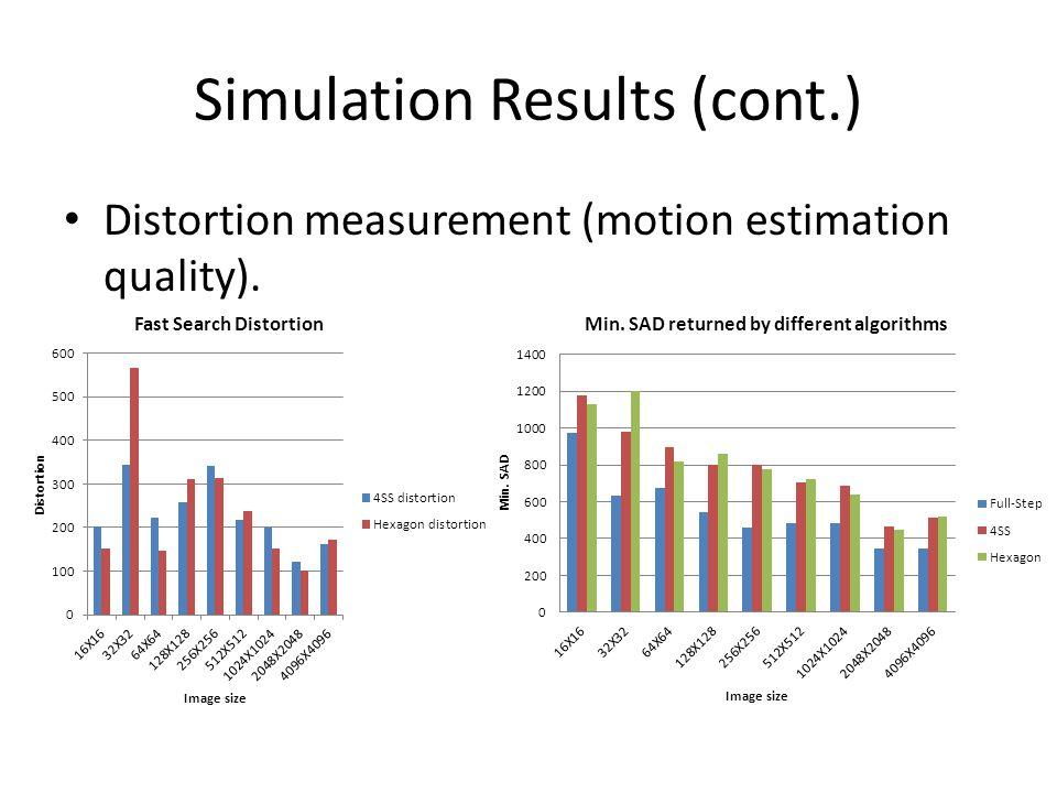 Simulation Results (cont.) Distortion measurement (motion estimation quality).
