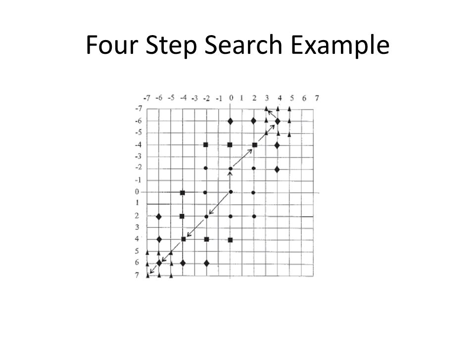Four Step Search Example
