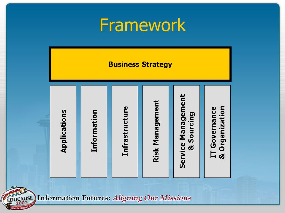 Framework ApplicationsInformationInfrastructureRisk Management Service Management & Sourcing IT Governance & Organization Business Strategy