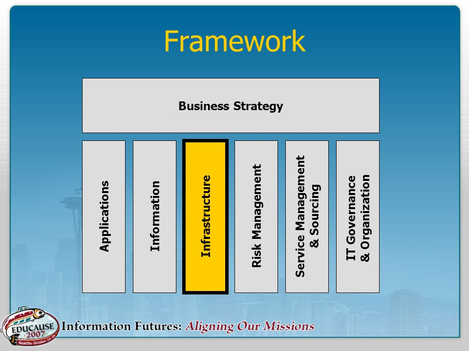 Framework ApplicationsInformation Infrastructure Risk Management Service Management & Sourcing IT Governance & Organization Business Strategy