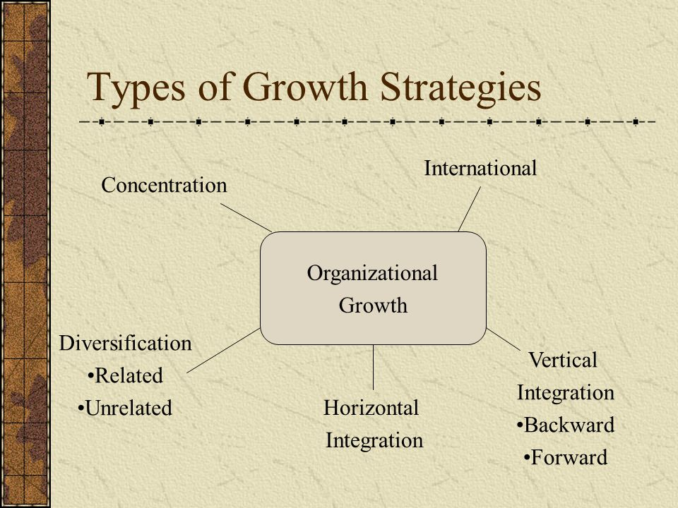 Types of Growth Strategies Organizational Growth Diversification Related Unrelated Horizontal Integration Vertical Integration Backward Forward Concen