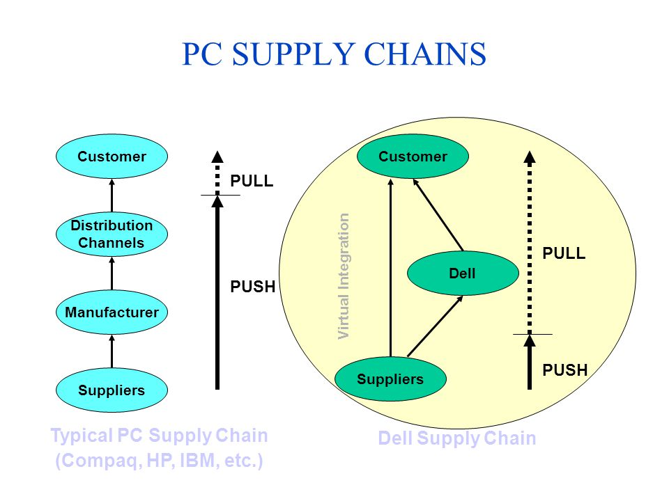 Virtual Integration Customer Dell Suppliers Dell Supply Chain PUSH PULL PC SUPPLY CHAINS Typical PC Supply Chain (Compaq, HP, IBM, etc.) Customer Distribution Channels Manufacturer Suppliers PUSH PULL
