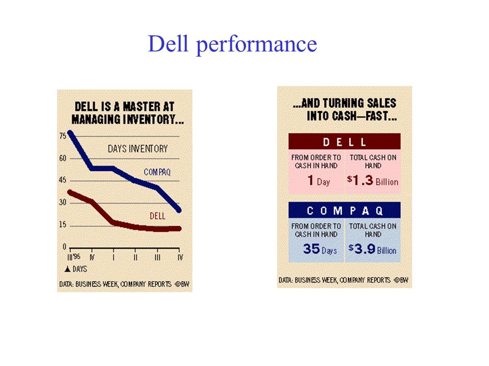 Dell performance