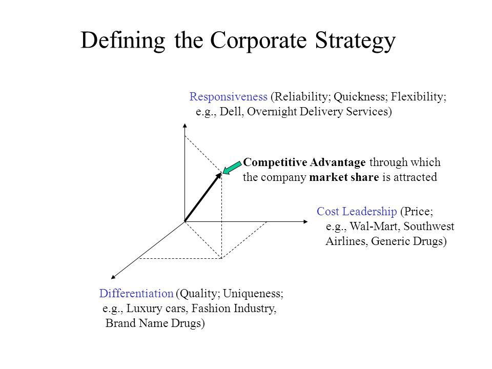 Defining the Corporate Strategy Differentiation (Quality; Uniqueness; e.g., Luxury cars, Fashion Industry, Brand Name Drugs) Cost Leadership (Price; e.g., Wal-Mart, Southwest Airlines, Generic Drugs) Responsiveness (Reliability; Quickness; Flexibility; e.g., Dell, Overnight Delivery Services) Competitive Advantage through which the company market share is attracted