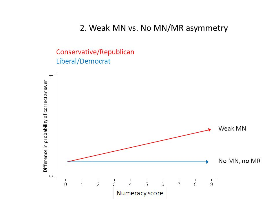 Conservative/Republican Liberal/Democrat No MN, no MR Weak MN 2.