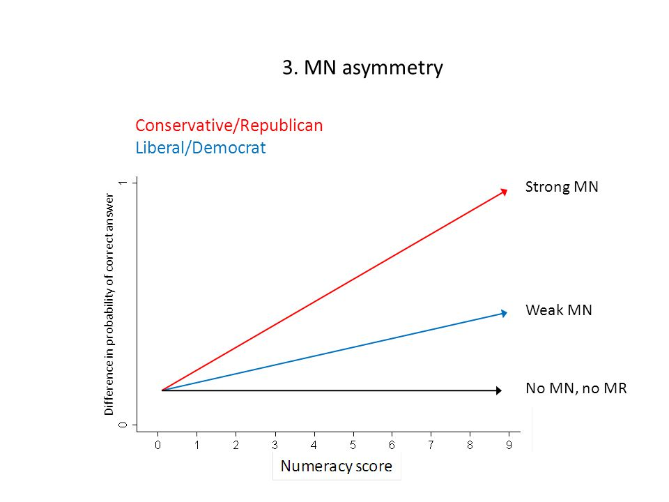 3. MN asymmetry Strong MN Conservative/Republican Liberal/Democrat Weak MN No MN, no MR