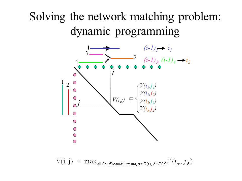 Solving the network matching problem: dynamic programming V(i,j) i j V(i 1,j 1 ) V(i 1,j 2 ) V(i 3,j 1 ) V(i 3,j 2 ) (i-1) 1 i1i1  3 2 1 2 4 (i-1) 3, (i-1) 4 i2i2