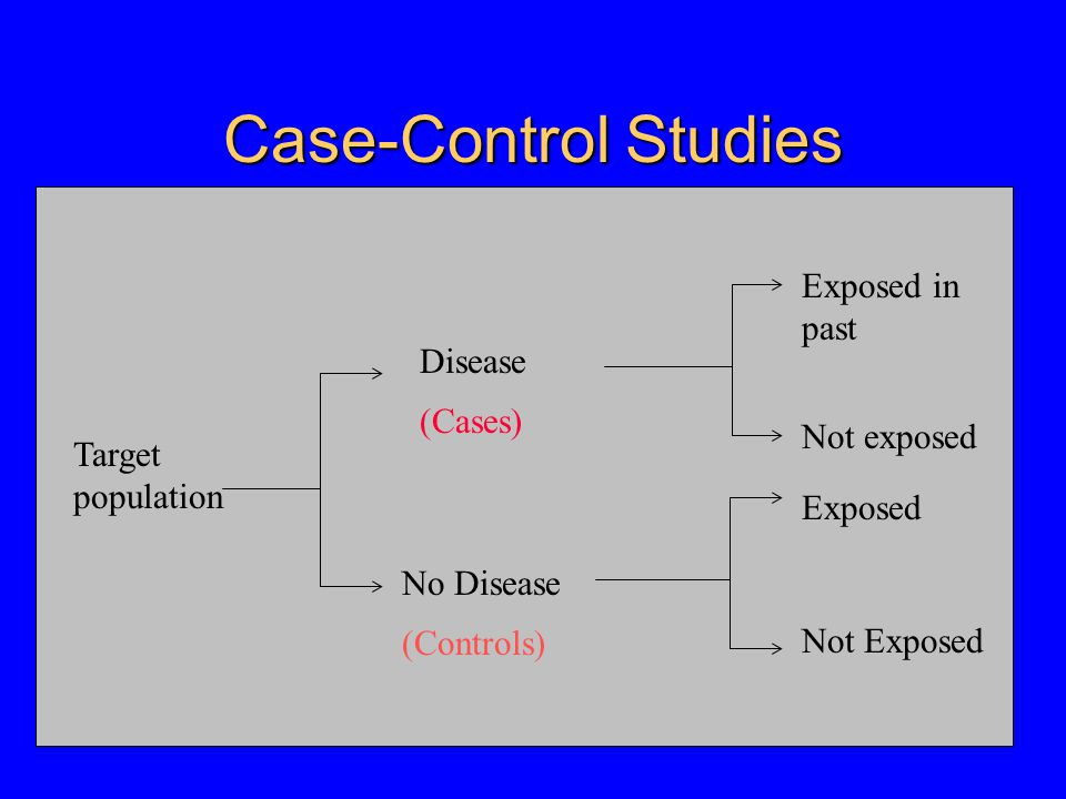 Case-Control Studies Sample on disease status and ask retrospectively about exposures (for rare diseases)  Marginal probabilities of exposure for cases and controls are valid.