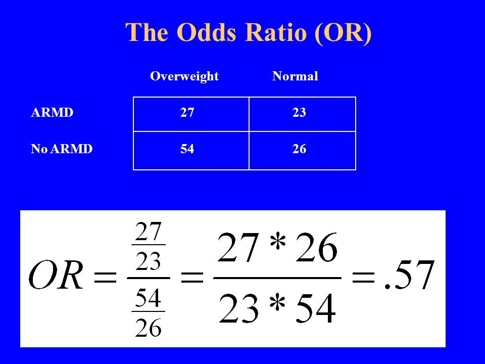 OverweightNormal ARMD a b No ARMD c d The Odds Ratio (OR) Odds of ARMD for the overweight Odds of overweight for the controls Odds of overweight for the cases.