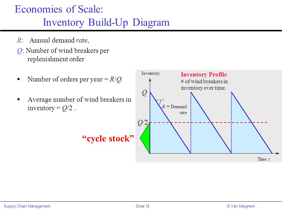 Slide 12Supply Chain Management© Van Mieghem Economies of Scale: Inventory Build-Up Diagram R: Annual demand rate, Q: Number of wind breakers per repl