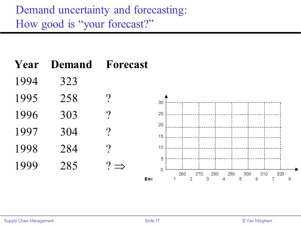 "Slide 17Supply Chain Management© Van Mieghem Demand uncertainty and forecasting: How good is ""your forecast?"" Year Demand Forecast 1994323 1995258? 19"