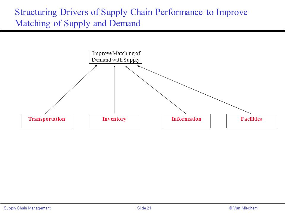 Slide 21Supply Chain Management© Van Mieghem Structuring Drivers of Supply Chain Performance to Improve Matching of Supply and Demand Improve Matching