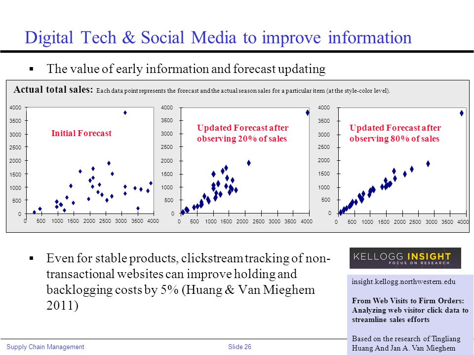 Slide 26Supply Chain Management© Van Mieghem Digital Tech & Social Media to improve information  The value of early information and forecast updating