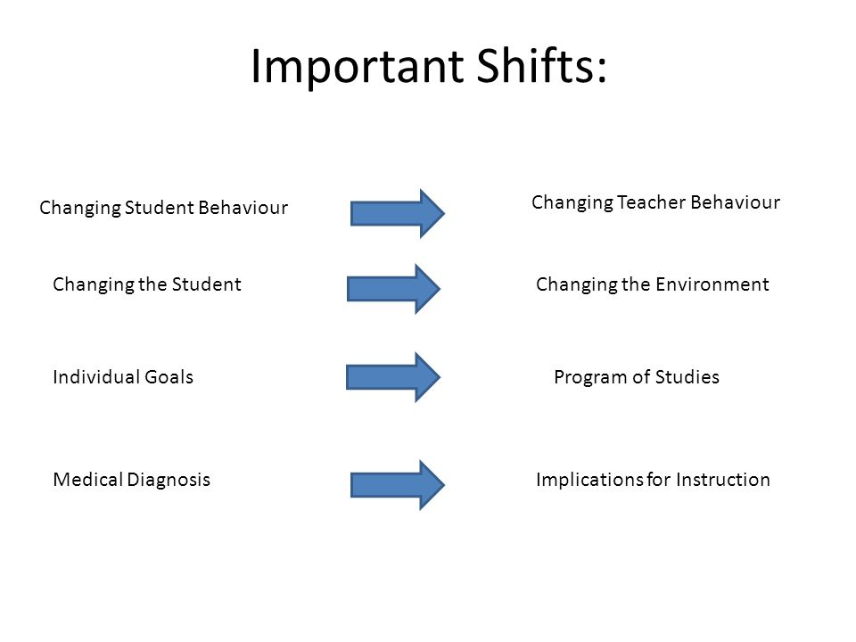 Important Shifts: Changing Student Behaviour Changing Teacher Behaviour Changing the StudentChanging the Environment Individual GoalsProgram of Studies Medical DiagnosisImplications for Instruction